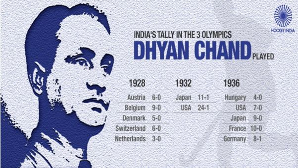 A Tribute to Dhyan Chand on His 115th Birth Anniversary- National Sports Day 29 August